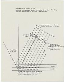 Diagram for a mirror piece / showing the multiple image... - Ian Burn